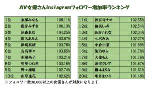 インスタグラムのフォロワー数ランキングの画像