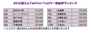 AV女優Twitterフォロワー数ランキングの画像
