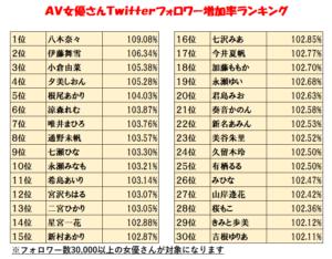 AV女優のTwitterフォロワー数ランキングの画像