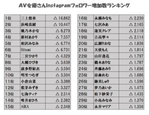 AV女優のInstagramフォロワー数ランキングの画像
