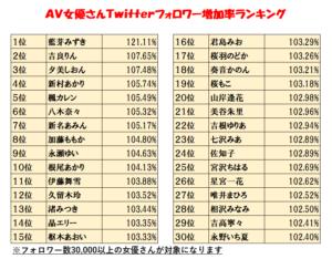 AV女優のTwitterフォロワー数ランキング