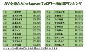 AV女優さんのInstagramフォロワー数ランキングの画像