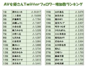 AV女優のツイッターフォロワー数ランキングの画像