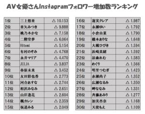 AV女優のinstagramのフォロワー数ランキングの画像