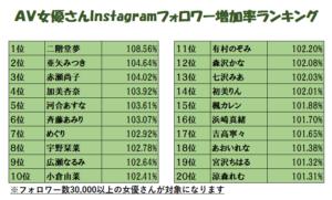 2020年A2020年Instagramフォロワー数ランキングの画像