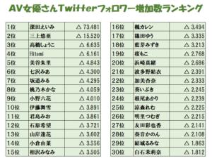 2020年AV女優Twitterフォロワー数ランキングの画像