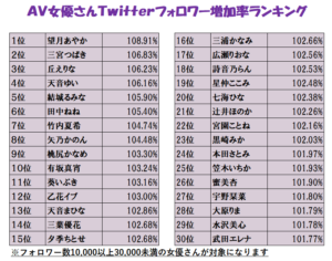 Twitterフォロワー数AV女優ランキング