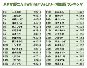 2020年12月AV女優のTwitterフォロワー数ランキングの画像:1位皆月ひかる