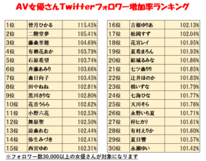 2020年12月AV女優のTwitterフォロワー数ランキングの画像:1位八掛うみ