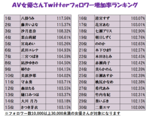 2020年12月AV女優のTwitterフォロワー数ランキングの画像