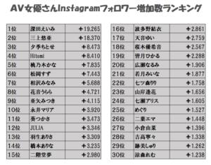 AV女優のインスタグラムフォロワー数ランキングの画像