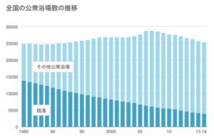 銭湯の推移グラフ